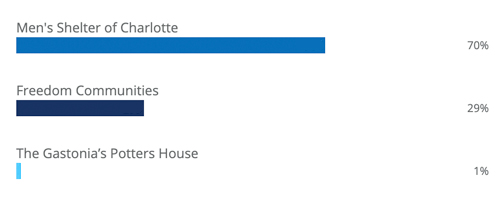 CLT-final-vote-counts
