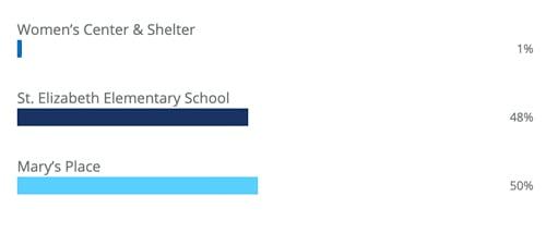 PIT-final-vote-counts