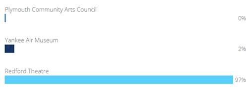 DET-2021-gos-results